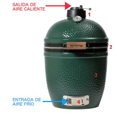 Funcionamiento Big Green Egg
